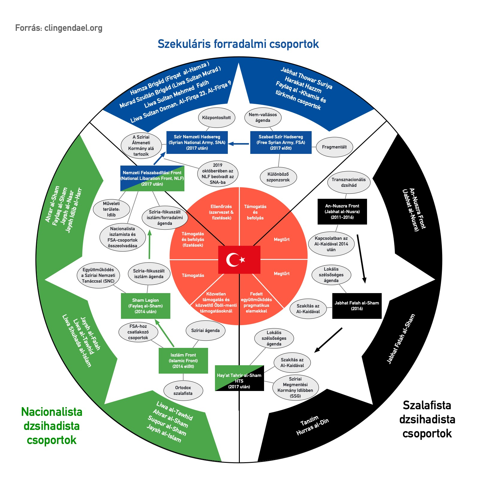 Törökország és a szír fegyveres milíciák kapcsolatai   AZ1.HU
